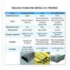 Comparison chart in metals nature properties